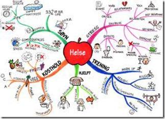 Tankekart eller Mind mapping kan være et bra verktøy for å skape dine neste skritt