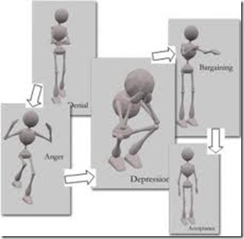Fornektelse (denial). Sinne (anger). Depresjon (depression). Forhandling (bargaining). Aksept (acceptance).